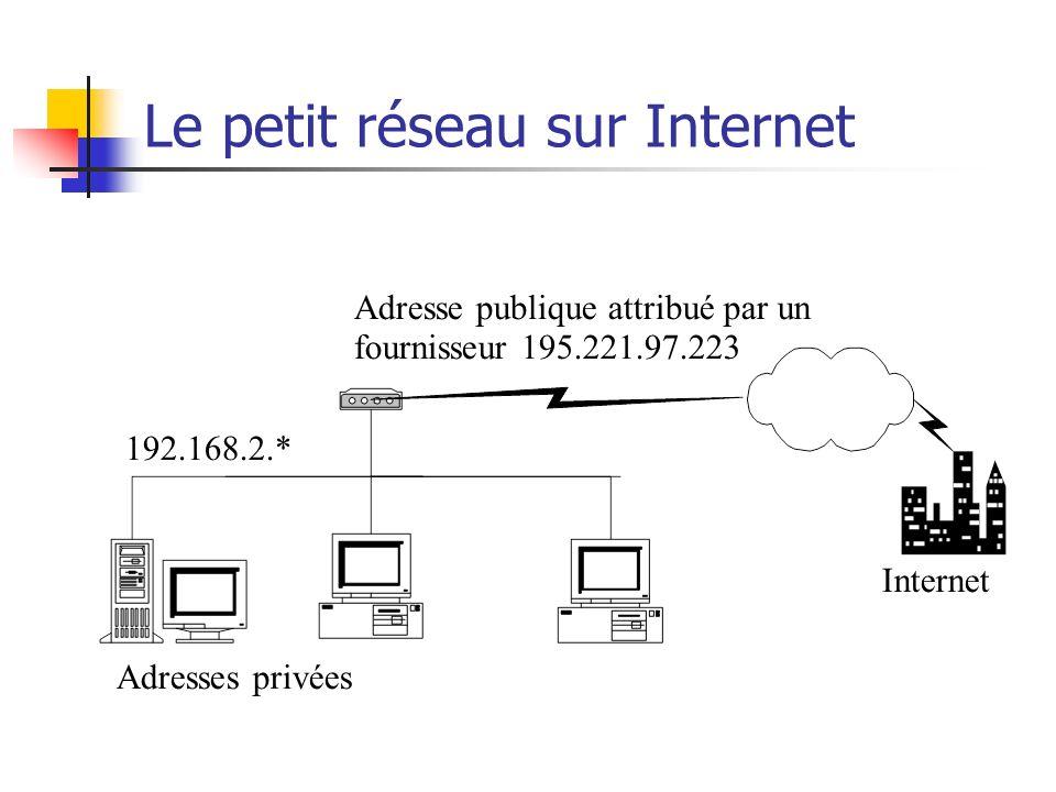 Le petit réseau sur Internet Adresses privées 192.168.2.* Adresse publique attribué par un fournisseur 195.221.97.223 Internet