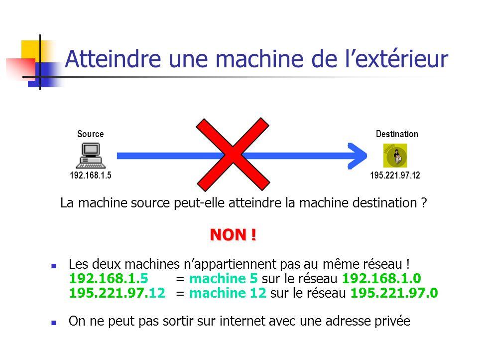 Atteindre une machine de lextérieur 192.168.1.5195.221.97.12 SourceDestination Les deux machines nappartiennent pas au même réseau ! 192.168.1.5 = mac