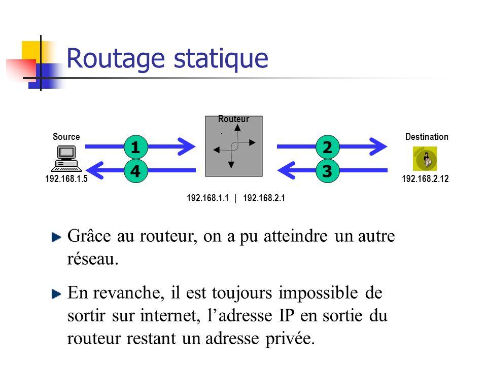 Routage statique 192.168.1.5 Source 192.168.2.12 Destination Routeur 192.168.1.1 | 192.168.2.1 1243 192.168.1.1 192.168.1.5Destination : Via : 192.168