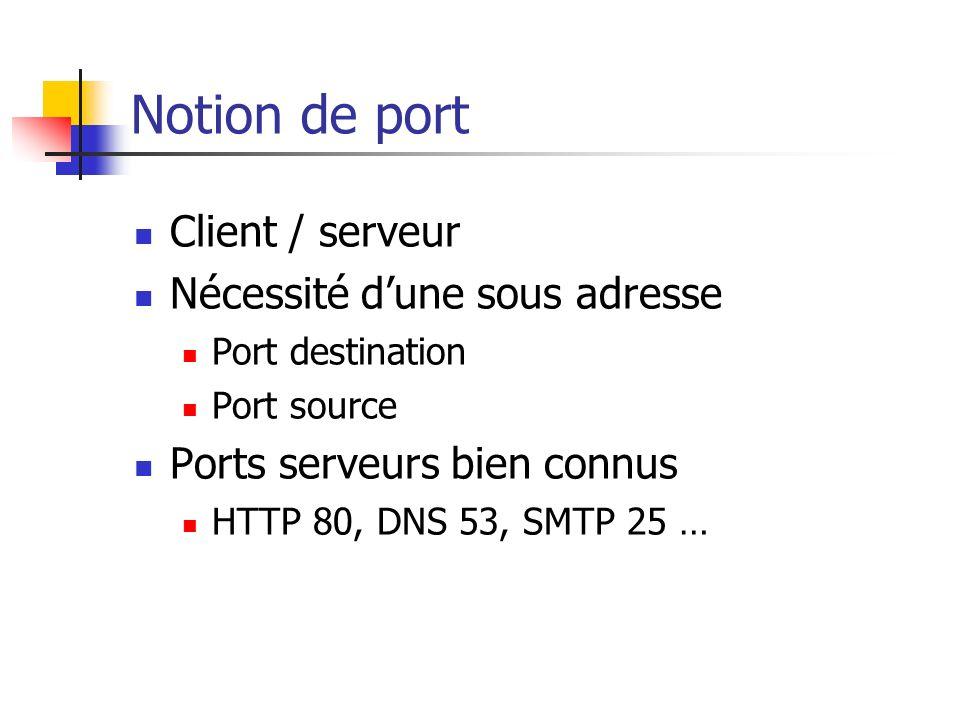 Notion de port Client / serveur Nécessité dune sous adresse Port destination Port source Ports serveurs bien connus HTTP 80, DNS 53, SMTP 25 …