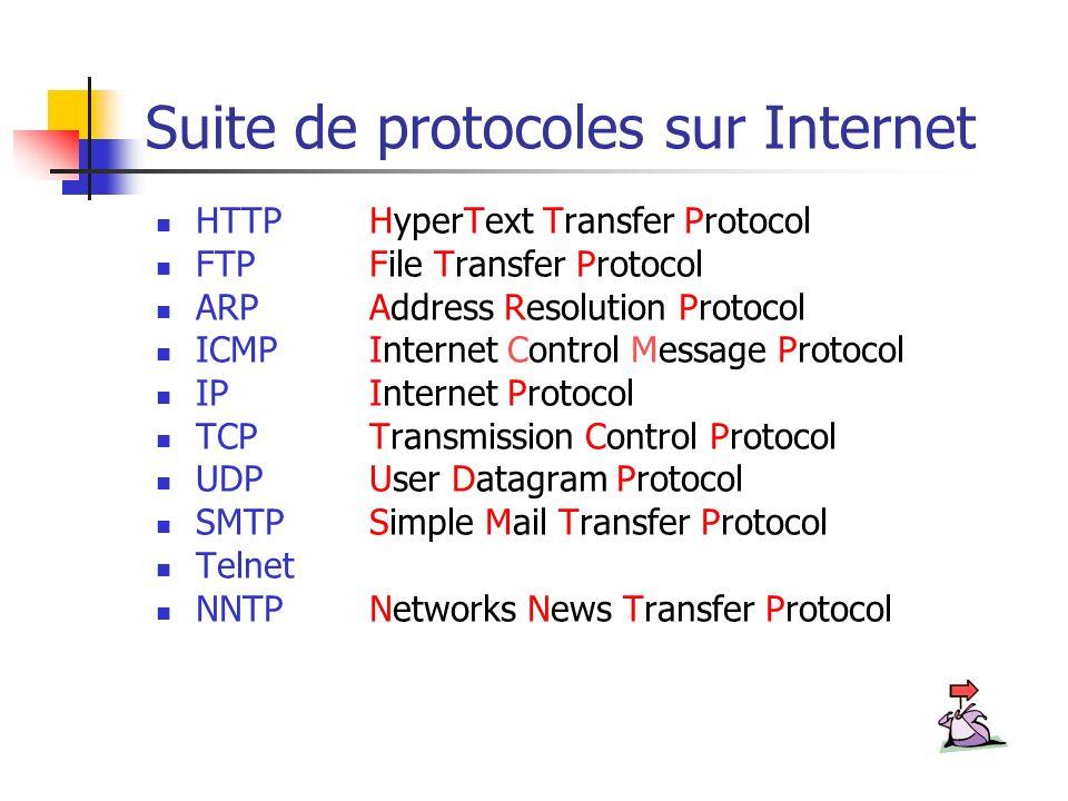 Suite de protocoles sur Internet HTTPHyperText Transfer Protocol FTP File Transfer Protocol ARP Address Resolution Protocol ICMP Internet Control Mess