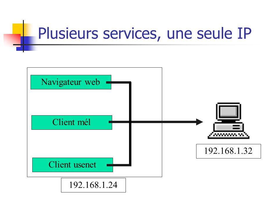 Plusieurs services, une seule IP Navigateur web Client mél Client usenet 192.168.1.32 192.168.1.24