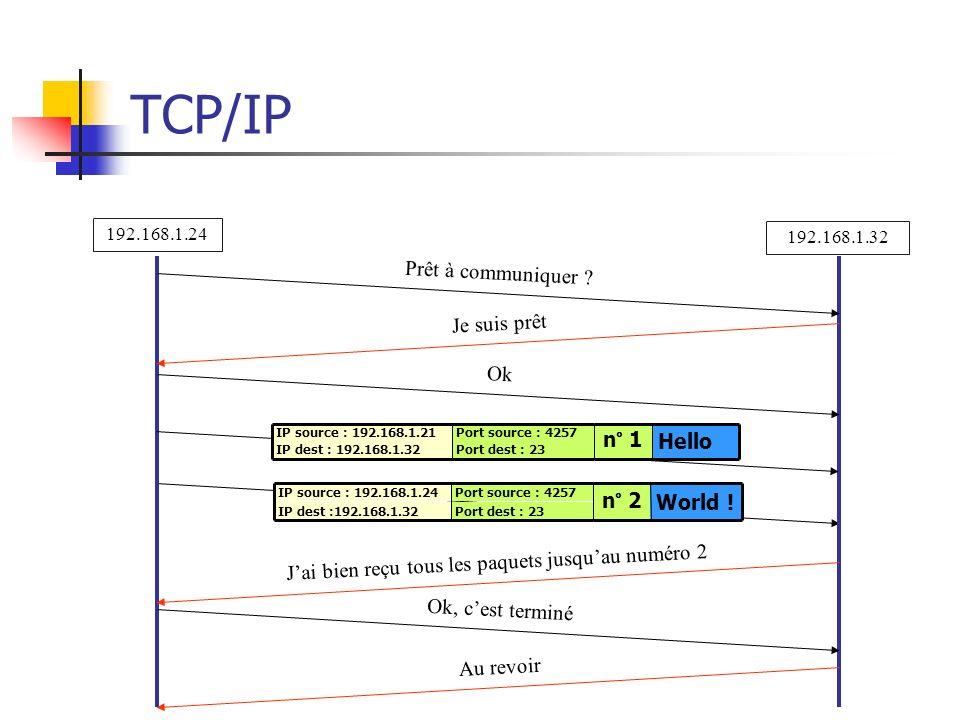 TCP/IP Port dest : 23 IP dest :192.168.1.32 World !n° 2 Port source : 4257 IP source : 192.168.1.24 Prêt à communiquer ? Je suis prêt Ok Jai bien reçu