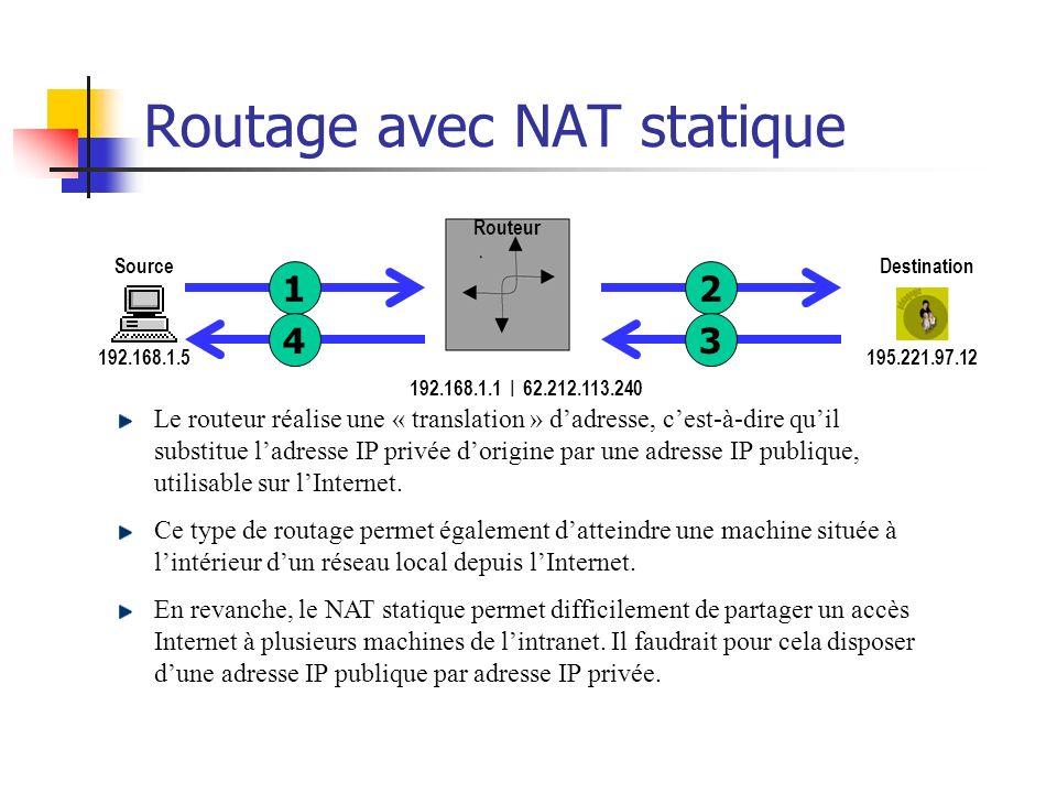 Routage avec NAT statique 192.168.1.5 Source 195.221.97.12 Destination Routeur 192.168.1.1 | 62.212.113.240 1243 192.168.1.1Via : 80Port : x 195.221.9