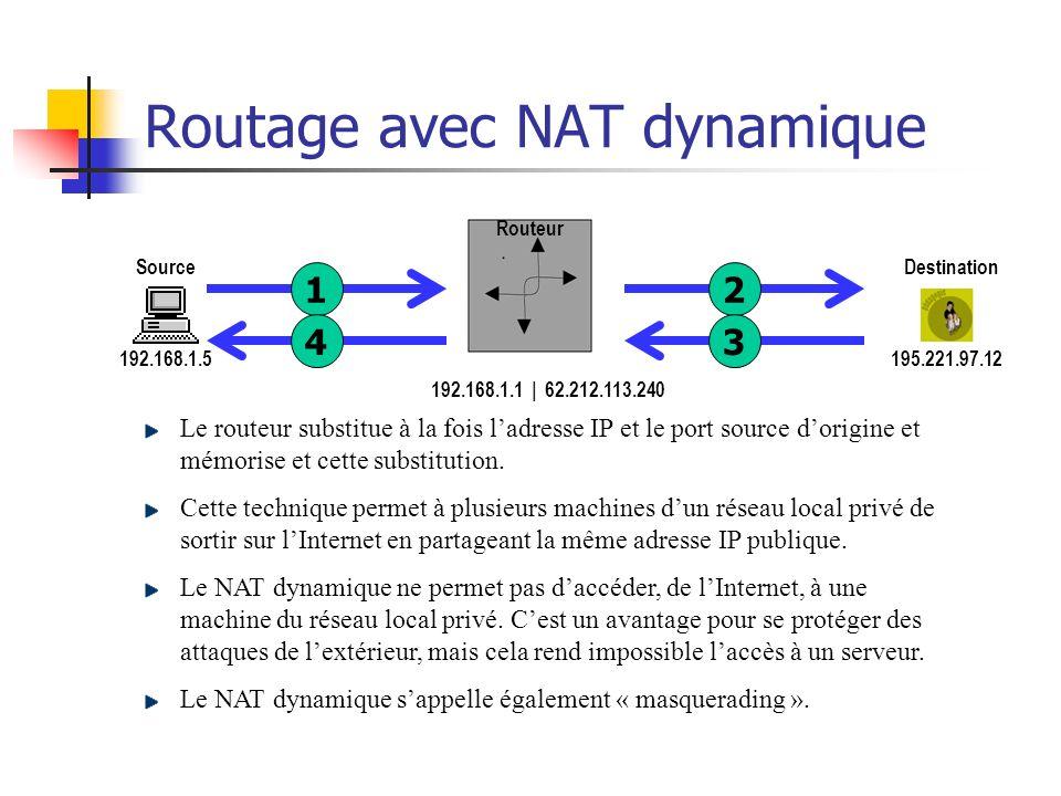 Routage avec NAT dynamique 192.168.1.1Via : 80Port : x 195.221.97.12Destination :192.168.1.5Source : 1 192.168.1.5 Source 195.221.97.12 Destination Ro