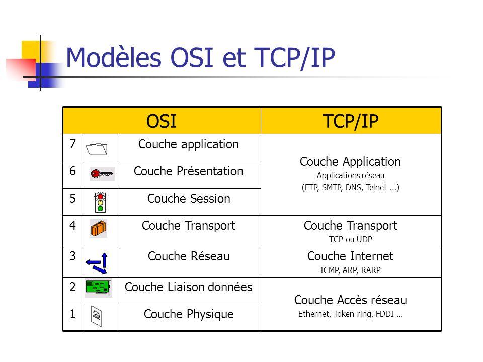 Modèles OSI et TCP/IP Couche Physique1 Couche Accès réseau Ethernet, Token ring, FDDI … Couche Liaison données2 Couche Internet ICMP, ARP, RARP Couche