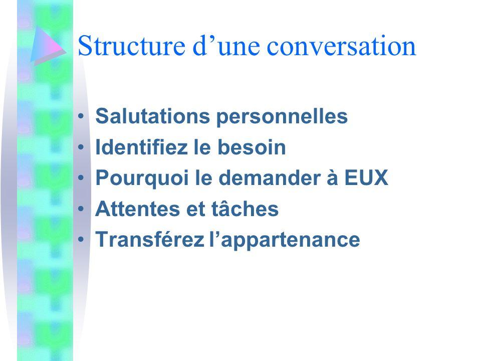 Structure dune conversation Salutations personnelles Identifiez le besoin Pourquoi le demander à EUX Attentes et tâches Transférez lappartenance