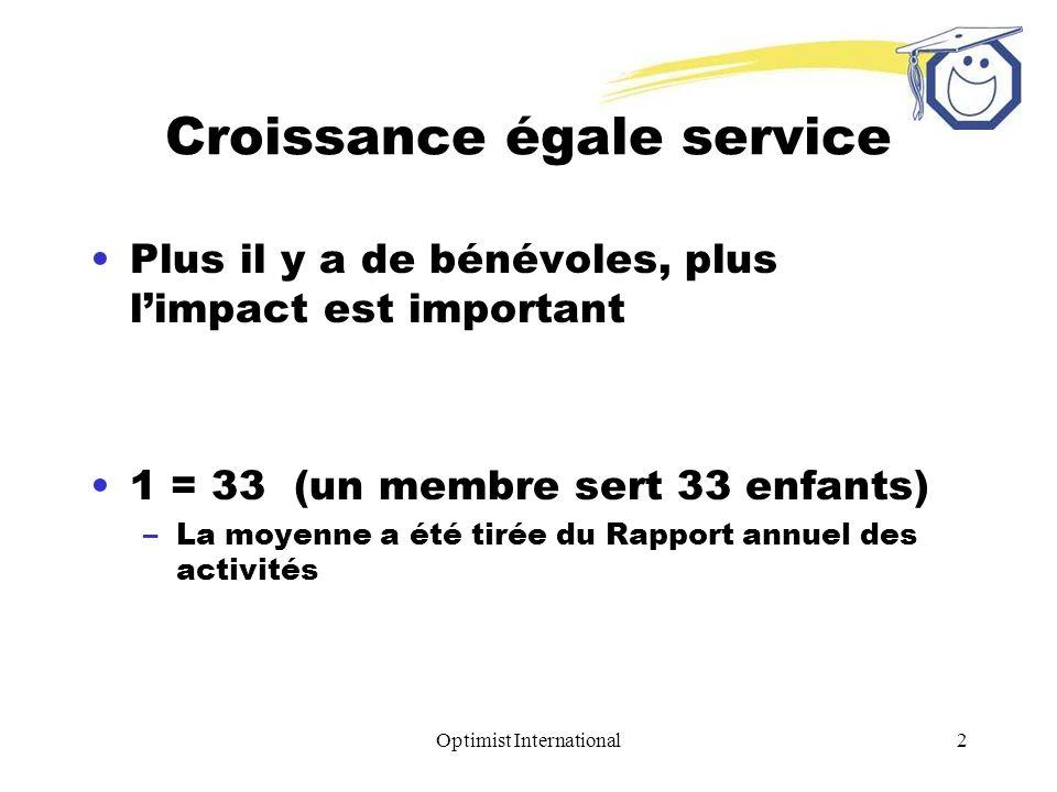 Optimist International2 Croissance égale service Plus il y a de bénévoles, plus limpact est important 1 = 33 (un membre sert 33 enfants) –La moyenne a