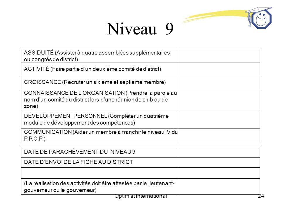 Optimist International24 Niveau 9 ASSIDUITÉ (Assister à quatre assemblées supplémentaires ou congrès de district) ACTIVITÉ (Faire partie dun deuxième comité de district) CROISSANCE (Recruter un sixième et septième membre) CONNAISSANCE DE LORGANISATION (Prendre la parole au nom dun comité du district lors dune réunion de club ou de zone) DÉVELOPPEMENTPERSONNEL (Compléter un quatrième module de développement des compétences) COMMUNICATION (Aider un membre à franchir le niveau IV du P.P.C.P.) DATE DE PARACHÈVEMENT DU NIVEAU 9 DATE DENVOI DE LA FICHE AU DISTRICT (La réalisation des activités doit être attestée par le lieutenant- gouverneur ou le gouverneur)