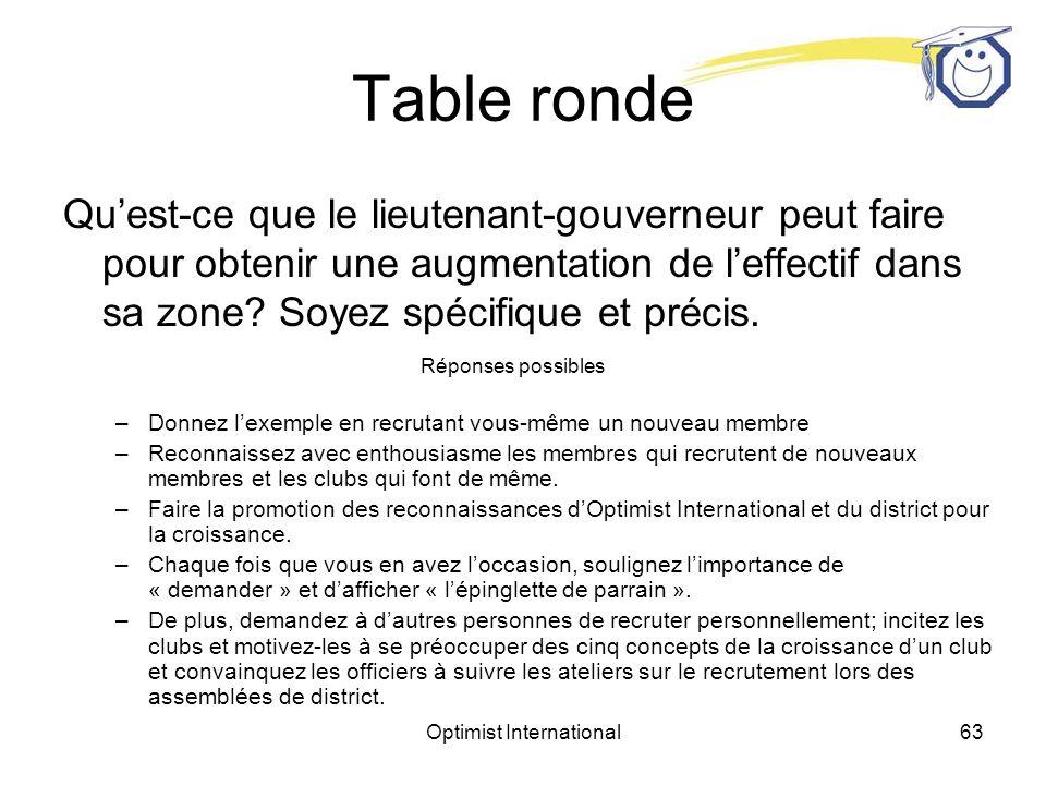 Optimist International62 Table ronde Quest-ce que le lieutenant-gouverneur peut faire pour obtenir une augmentation de leffectif dans sa zone.