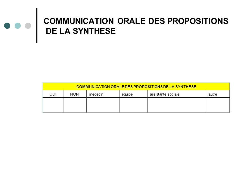 COMMUNICATION ORALE DES PROPOSITIONS DE LA SYNTHESE OUINONmédecinéquipeassistante socialeautre
