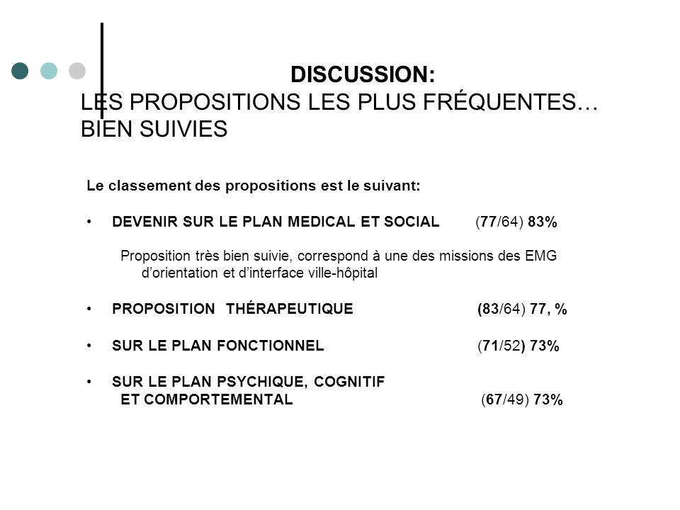Le classement des propositions est le suivant: DEVENIR SUR LE PLAN MEDICAL ET SOCIAL (77/64) 83% Proposition très bien suivie, correspond à une des missions des EMG dorientation et dinterface ville-hôpital PROPOSITION THÉRAPEUTIQUE (83/64) 77, % SUR LE PLAN FONCTIONNEL (71/52) 73% SUR LE PLAN PSYCHIQUE, COGNITIF ET COMPORTEMENTAL (67/49) 73% DISCUSSION: LES PROPOSITIONS LES PLUS FRÉQUENTES… BIEN SUIVIES
