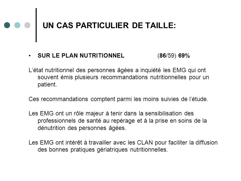 UN CAS PARTICULIER DE TAILLE: SUR LE PLAN NUTRITIONNEL (86/59) 69% Létat nutritionnel des personnes âgées a inquiété les EMG qui ont souvent émis plusieurs recommandations nutritionnelles pour un patient.