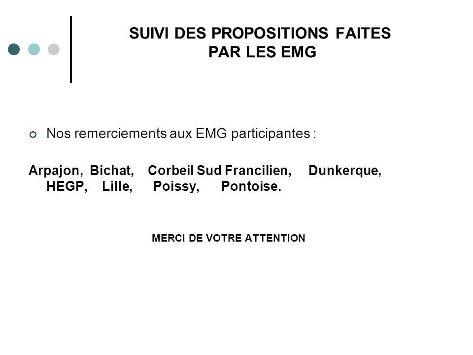 SUIVI DES PROPOSITIONS FAITES PAR LES EMG Nos remerciements aux EMG participantes : Arpajon, Bichat, Corbeil Sud Francilien, Dunkerque, HEGP, Lille, Poissy, Pontoise.