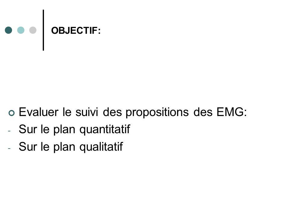 OBJECTIF: Evaluer le suivi des propositions des EMG: - Sur le plan quantitatif - Sur le plan qualitatif