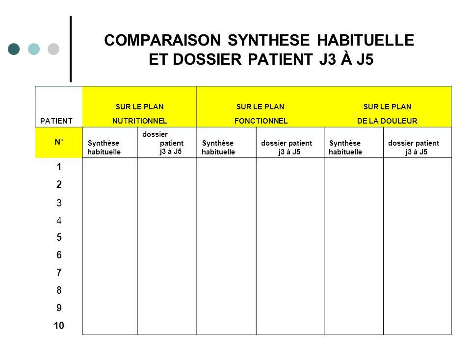 COMPARAISON SYNTHESE HABITUELLE ET DOSSIER PATIENT J3 À J5 SUR LE PLAN PATIENTNUTRITIONNEL FONCTIONNELDE LA DOULEUR N° Synthèse habituelle dossier patient j3 à J5 Synthèse habituelle dossier patient j3 à J5 Synthèse habituelle dossier patient j3 à J5 1 2 3 4 5 6 7 8 9 10