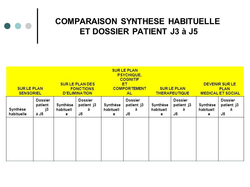 COMPARAISON SYNTHESE HABITUELLE ET DOSSIER PATIENT J3 à J5 SUR LE PLAN SENSORIEL SUR LE PLAN DES FONCTIONS D ELIMINATION SUR LE PLAN PSYCHIQUE, COGNITIF ET COMPORTEMENT AL SUR LE PLAN THERAPEUTIQUE DEVENIR SUR LE PLAN MEDICAL ET SOCIAL Synthèse habituelle Dossier patient j3 à J5 Synthèse habituell e Dossier patient j3 à J5 Synthèse habituell e Dossier patient j3 à J5 Synthèse habituell e Dossier patient j3 à J5 Synthèse habituell e Dossier patient j3 à J5