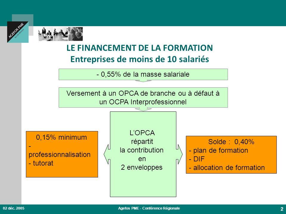 02 déc. 2005Agefos PME - Conférence Régionale 2 LE FINANCEMENT DE LA FORMATION Entreprises de moins de 10 salariés - 0,55% de la masse salariale Verse