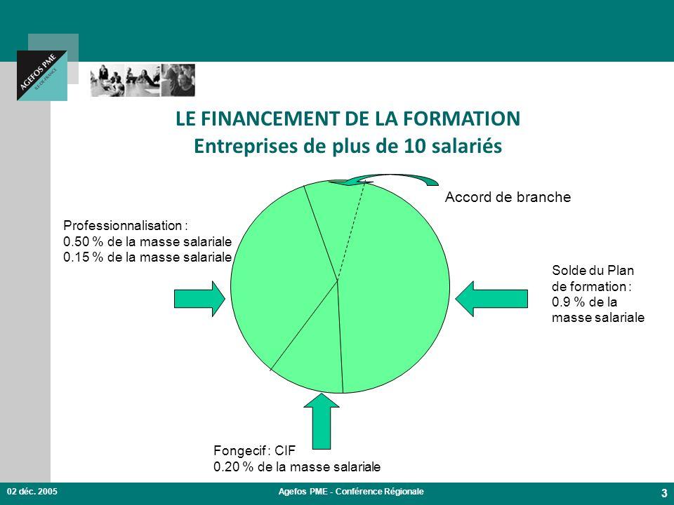 02 déc. 2005Agefos PME - Conférence Régionale 3 LE FINANCEMENT DE LA FORMATION Entreprises de plus de 10 salariés Solde du Plan de formation : 0.9 % d