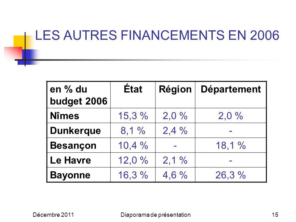 Décembre 2011Diaporama de présentation14 LE FINANCEMENT LOCAL DES AGENCES DURBANISME EN 2006 en % du budget 2006 Syndicat de SCoT Ville Centre Communauté dAgglomération Autres communes Nîmes8,2 %21,1 %43,3 %18,2 % Dunkerque5,9 %-55,2 %12,6 % Besançon22,8 %12,0 %33,7 %1,4 % Le Havre4,5 %22,5 %40,4 %4,1 % Bayonne11,3 %-21,2 %6,3 %