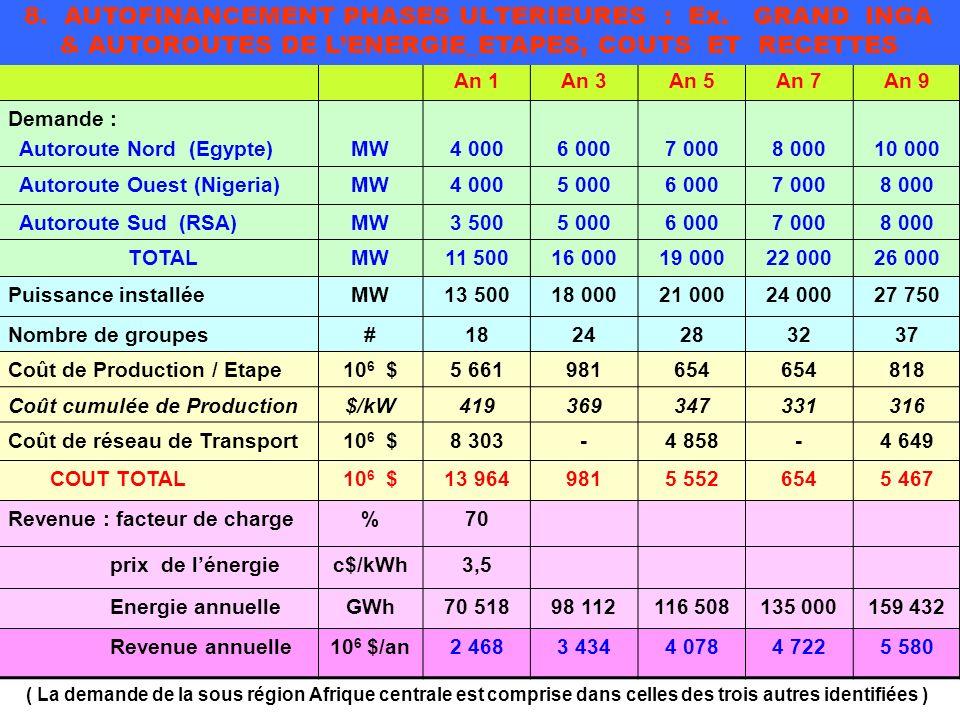 An 1An 3An 5An 7An 9 Demande : Autoroute Nord (Egypte)MW4 0006 0007 0008 00010 000 Autoroute Ouest (Nigeria)MW4 0005 0006 0007 0008 000 Autoroute Sud (RSA)MW3 5005 0006 0007 0008 000 TOTALMW11 50016 00019 00022 00026 000 Puissance installéeMW13 50018 00021 00024 00027 750 Nombre de groupes#1824283237 Coût de Production / Etape10 6 $5 661981654 818 Coût cumulée de Production$/kW419369347331316 Coût de réseau de Transport10 6 $8 303-4 858-4 649 COUT TOTAL10 6 $13 9649815 5526545 467 Revenue : facteur de charge%70 prix de lénergiec$/kWh3,5 Energie annuelleGWh70 51898 112116 508135 000159 432 Revenue annuelle10 6 $/an2 4683 4344 0784 7225 580 8.