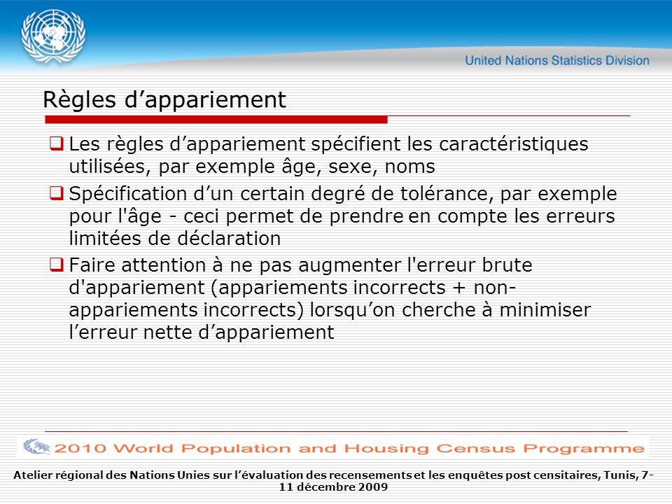 Atelier régional des Nations Unies sur lévaluation des recensements et les enquêtes post censitaires, Tunis, 7- 11 décembre 2009 Règles dappariement L