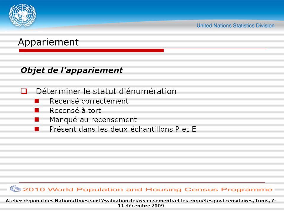Atelier régional des Nations Unies sur lévaluation des recensements et les enquêtes post censitaires, Tunis, 7- 11 décembre 2009 Appariement Objet de
