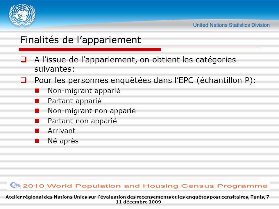Finalités de lappariement A lissue de lappariement, on obtient les catégories suivantes: Pour les personnes enquêtées dans lEPC (échantillon P): Non-m