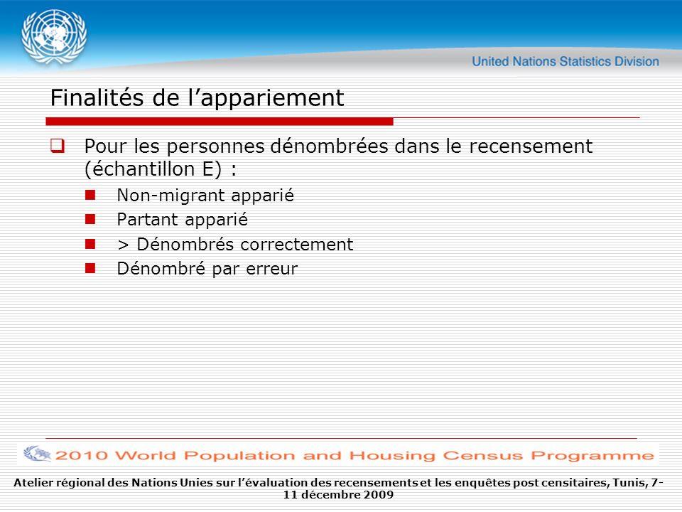Finalités de lappariement Pour les personnes dénombrées dans le recensement (échantillon E) : Non-migrant apparié Partant apparié > Dénombrés correcte