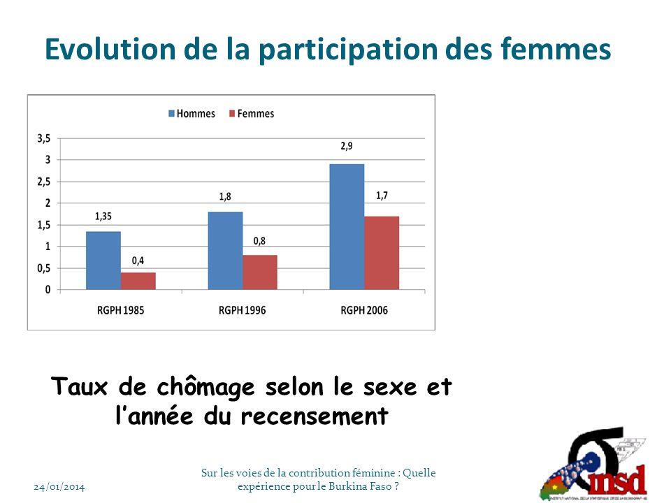 Evolution de la participation des femmes Taux de chômage selon le sexe et lannée du recensement 24/01/2014 Sur les voies de la contribution féminine : Quelle expérience pour le Burkina Faso