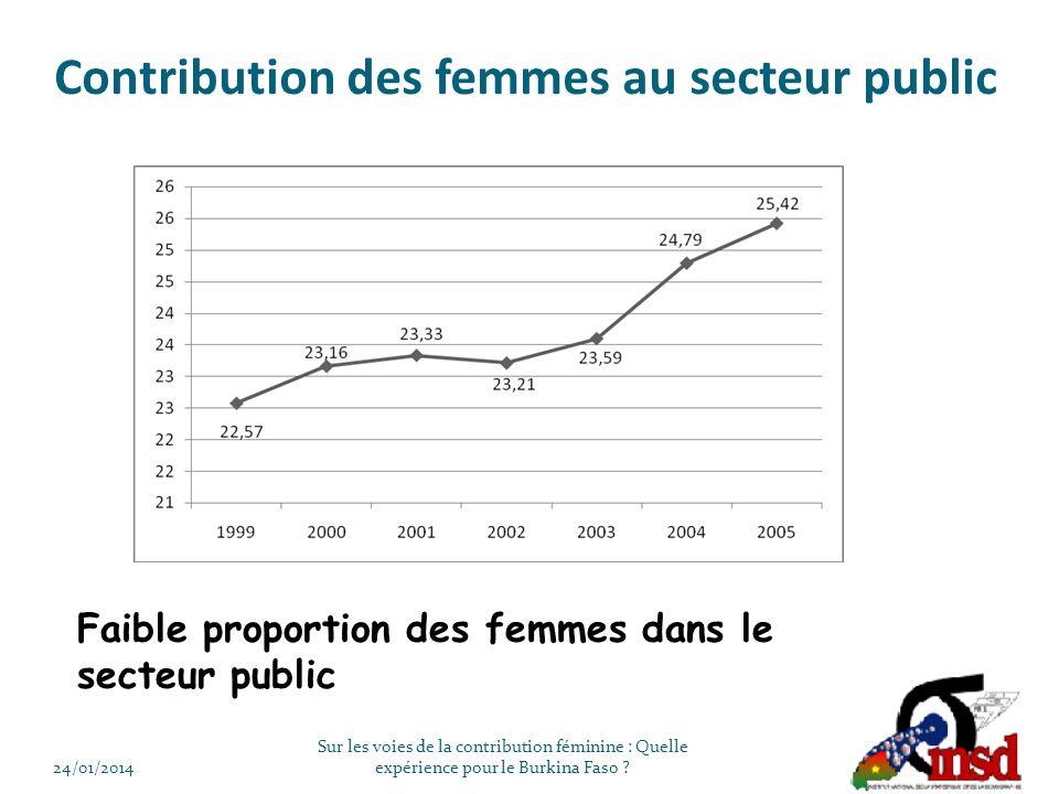 Contribution des femmes au secteur public Faible proportion des femmes dans le secteur public 24/01/2014 Sur les voies de la contribution féminine : Quelle expérience pour le Burkina Faso