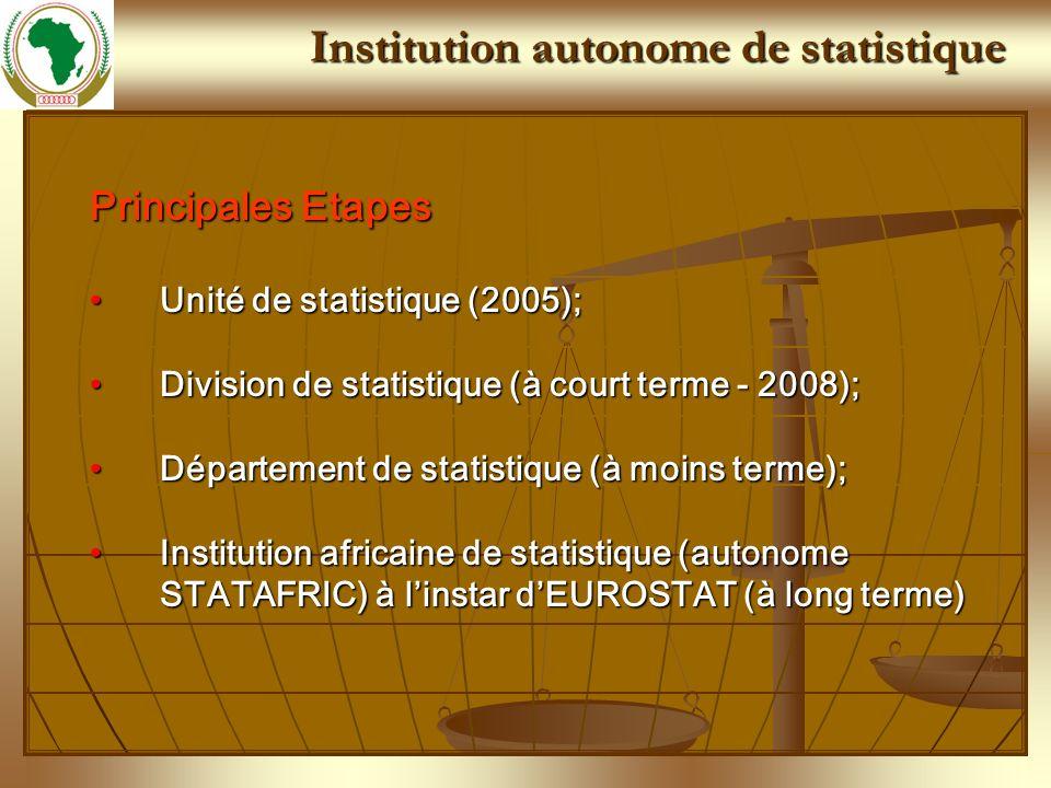 Principales missions faire le plaidoyer en faveur des statistiques à tous les niveaux ;faire le plaidoyer en faveur des statistiques à tous les niveaux ; Développer et mettre en œuvre des cadres réglementaires pour le développement et lharmonisation statistique ;Développer et mettre en œuvre des cadres réglementaires pour le développement et lharmonisation statistique ; coordonner lactivité statistique sur le continent ;coordonner lactivité statistique sur le continent ; renforcer les capacités institutionnelles et opérationnelles du système statistique africain ;renforcer les capacités institutionnelles et opérationnelles du système statistique africain ; produire les données statistiques harmonisées pour lélaboration, le suivi et lévaluation des politiques de lUA et des CER dans le cadre de la mise en œuvre du processus dintégration ;produire les données statistiques harmonisées pour lélaboration, le suivi et lévaluation des politiques de lUA et des CER dans le cadre de la mise en œuvre du processus dintégration ; contribuer à la mobilisation du financement en faveur du développement de la statistique en Afriquecontribuer à la mobilisation du financement en faveur du développement de la statistique en Afrique Institution autonome de statistique