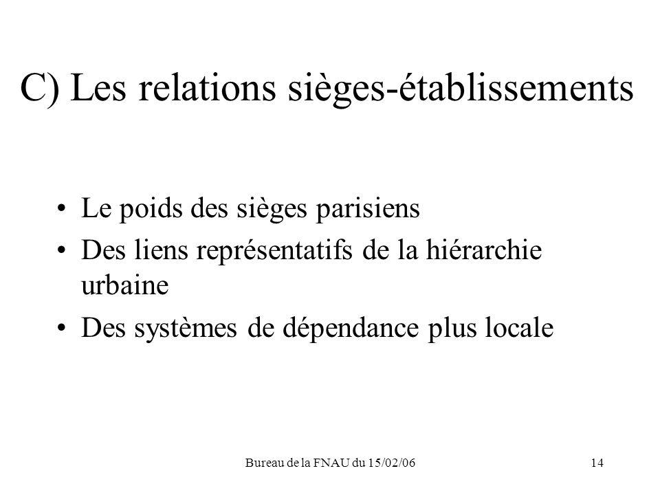 Bureau de la FNAU du 15/02/0614 C) Les relations sièges-établissements Le poids des sièges parisiens Des liens représentatifs de la hiérarchie urbaine Des systèmes de dépendance plus locale