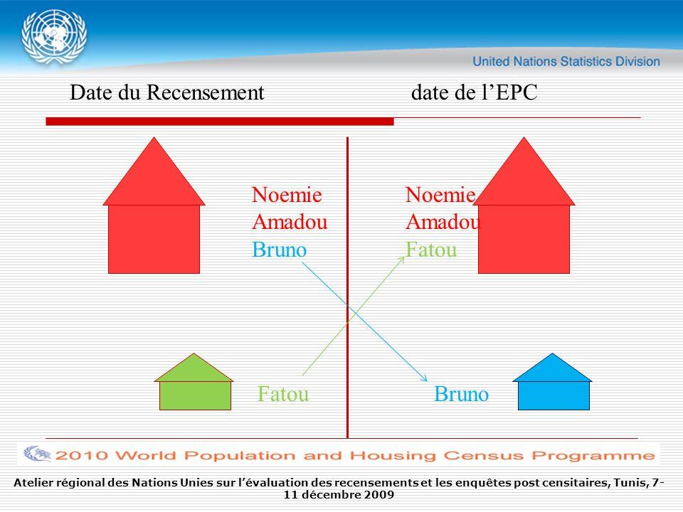 Atelier régional des Nations Unies sur lévaluation des recensements et les enquêtes post censitaires, Tunis, 7- 11 décembre 2009 Date du Recensement date de lEPC Noemie Amadou Bruno Noemie Amadou Fatou Bruno