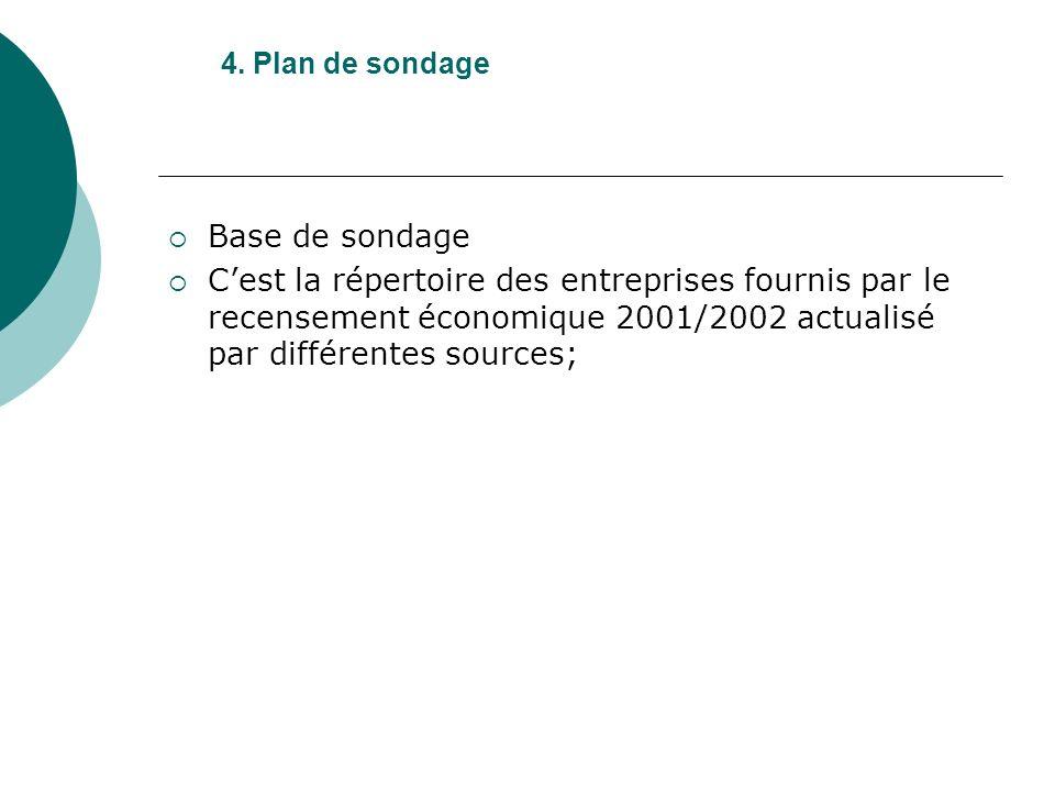 4. Plan de sondage Base de sondage Cest la répertoire des entreprises fournis par le recensement économique 2001/2002 actualisé par différentes source