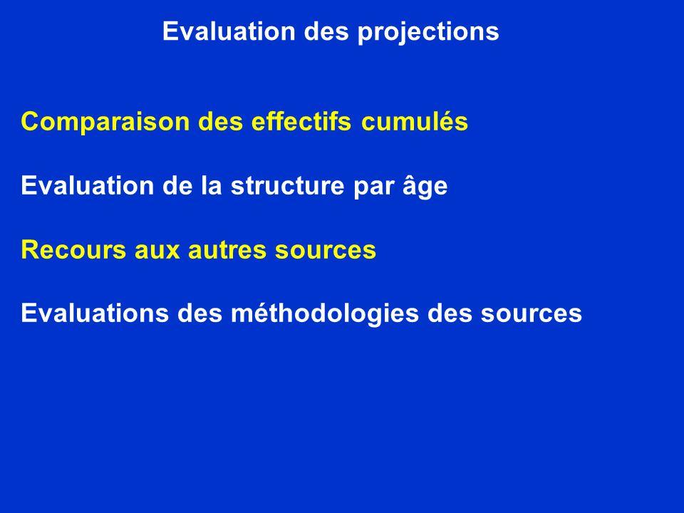 Evaluation des projections Comparaison des effectifs cumulés Evaluation de la structure par âge Recours aux autres sources Evaluations des méthodologies des sources