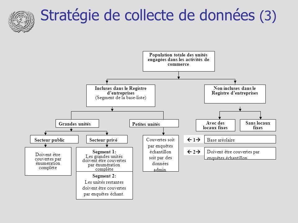 Stratégie de collecte de données (3) Population totale des unités engagées dans les activités de commerce Incluses dans le Registre dentreprises (Segm