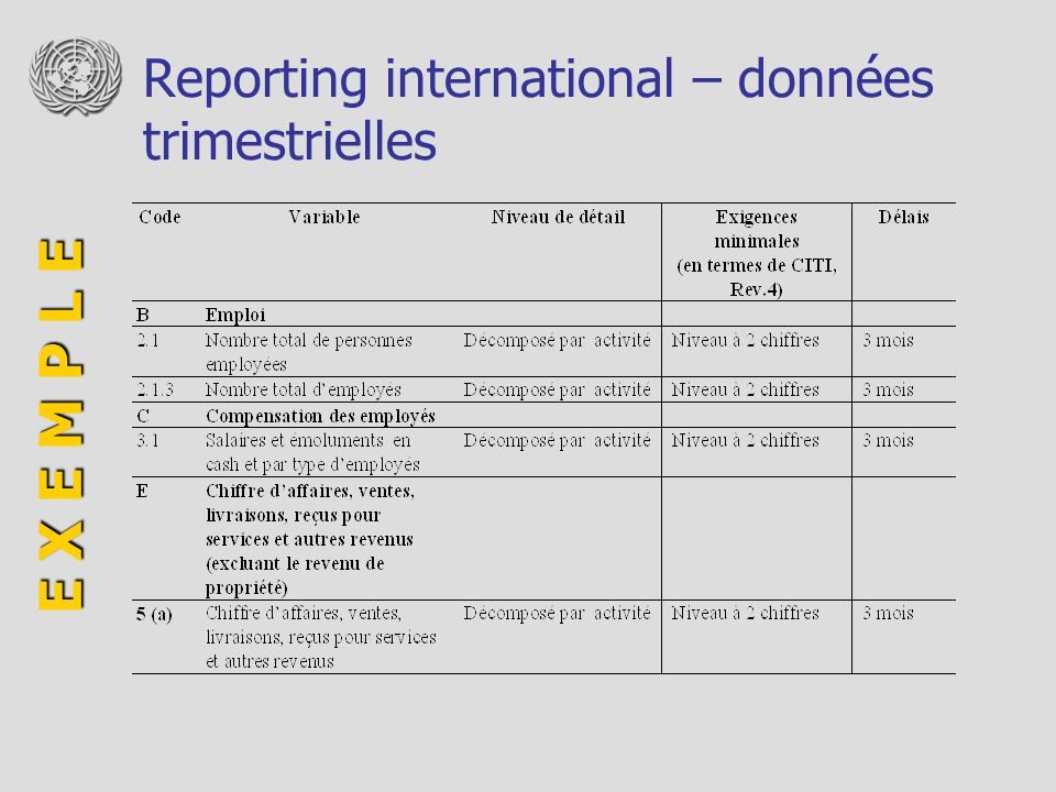 Reporting international – données trimestrielles E X E M P L E