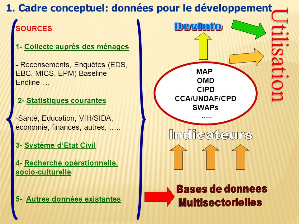 MAP OMD CIPD CCA/UNDAF/CPD SWAPs ….. 1.