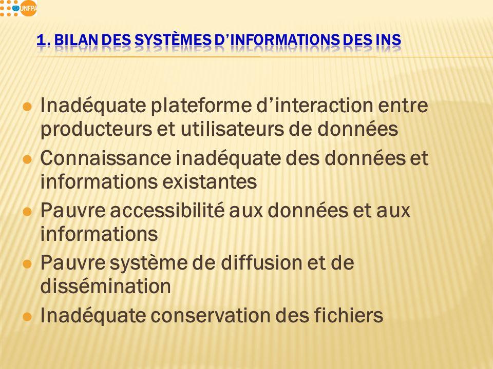 l Inadéquate plateforme dinteraction entre producteurs et utilisateurs de données l Connaissance inadéquate des données et informations existantes l Pauvre accessibilité aux données et aux informations l Pauvre système de diffusion et de dissémination l Inadéquate conservation des fichiers