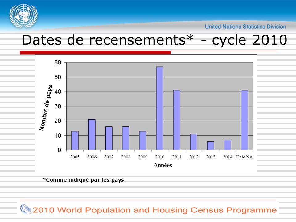 Dates de recensements* - cycle 2010 *Comme indiqué par les pays