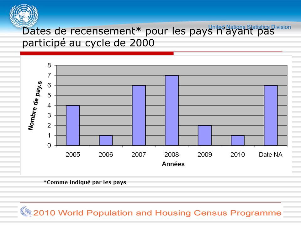 Dates de recensement* pour les pays nayant pas participé au cycle de 2000 *Comme indiqué par les pays