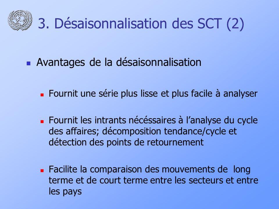 3. Désaisonnalisation des SCT (2) Avantages de la désaisonnalisation Fournit une série plus lisse et plus facile à analyser Fournit les intrants nécés