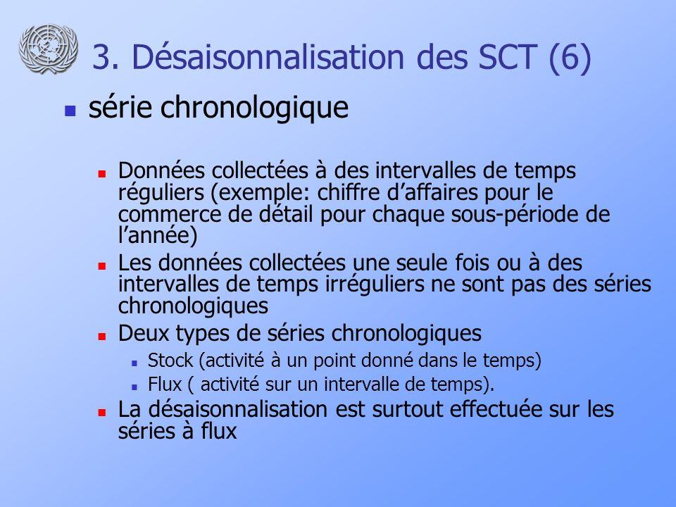 3. Désaisonnalisation des SCT (6) série chronologique Données collectées à des intervalles de temps réguliers (exemple: chiffre daffaires pour le comm