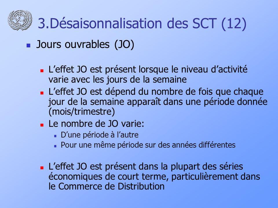 3.Désaisonnalisation des SCT (12) Jours ouvrables (JO) Leffet JO est présent lorsque le niveau dactivité varie avec les jours de la semaine Leffet JO