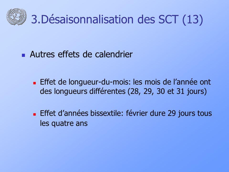 3.Désaisonnalisation des SCT (13) Autres effets de calendrier Effet de longueur-du-mois: les mois de lannée ont des longueurs différentes (28, 29, 30