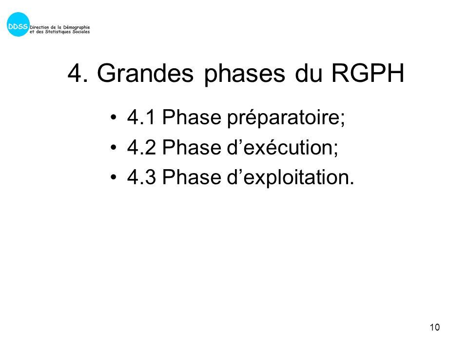 10 4. Grandes phases du RGPH 4.1 Phase préparatoire; 4.2 Phase dexécution; 4.3 Phase dexploitation.