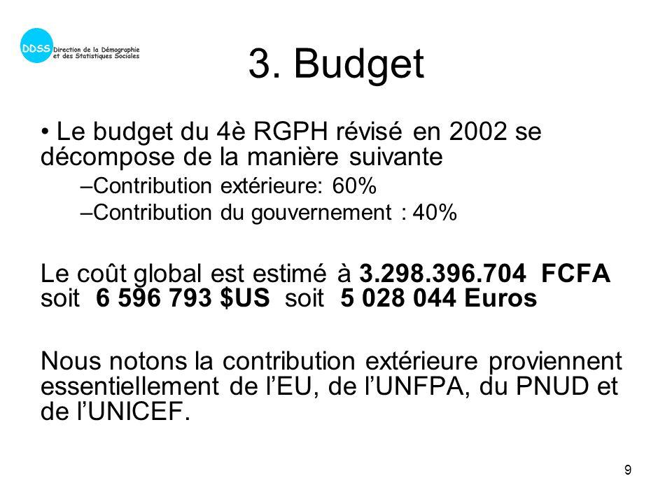 9 3. Budget Le budget du 4è RGPH révisé en 2002 se décompose de la manière suivante –Contribution extérieure: 60% –Contribution du gouvernement : 40%
