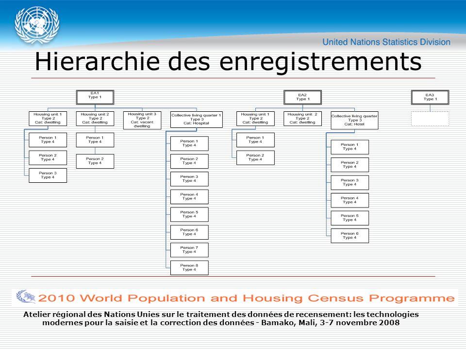 Atelier régional des Nations Unies sur le traitement des données de recensement: les technologies modernes pour la saisie et la correction des données - Bamako, Mali, 3-7 novembre 2008 Hierarchie des enregistrements 1_ZR 2_Logement 4_Individu 2_Logement (vacant) 3_Collectivite 4_Individu 1_ZR