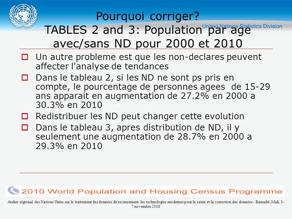 Atelier régional des Nations Unies sur le traitement des données de recensement: les technologies modernes pour la saisie et la correction des données - Bamako, Mali, 3- 7 novembre 2008 Pourquoi corriger.